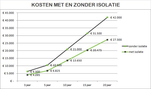 grafiek kosten