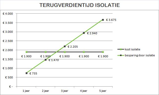 grafiek terugverdientijd